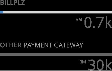 Intratama's transaction fee